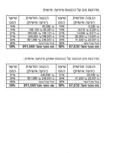 מדרגות מס הכנסה 2013 - גיתית קפלן